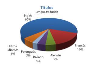 Estadísticas 2010